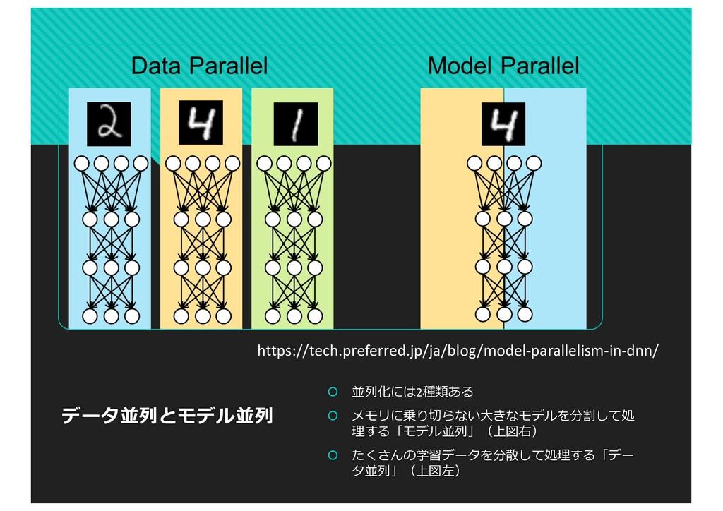 データ並列とモデル並列 š 並列化には2種類ある š メモリに乗り切らない⼤きなモデルを分割し...