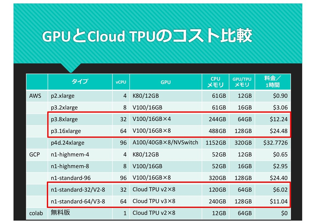 GPUとCloud TPUのコスト⽐較 タイプ vCPU GPU CPU メモリ GPU/TP...