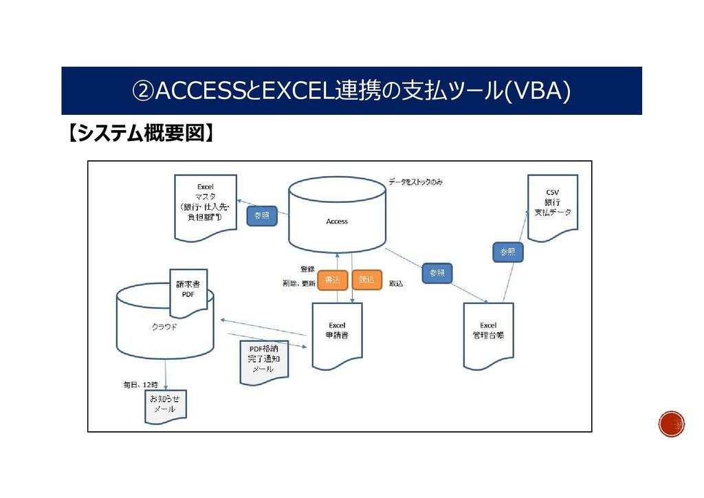 ②ACCESSとEXCEL連携の支払ツール(VBA) 【システム概要図】