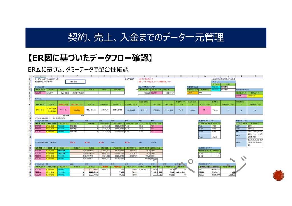 契約、売上、入金までのデータ一元管理 【ER図に基づいたデータフロー確認】 ER図に基づき、ダ...