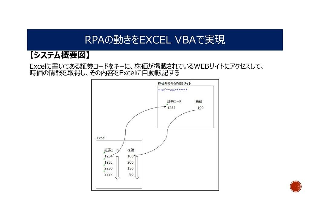 RPAの動きをEXCEL VBAで実現 【システム概要図】 Excelに書いてある証券コードを...