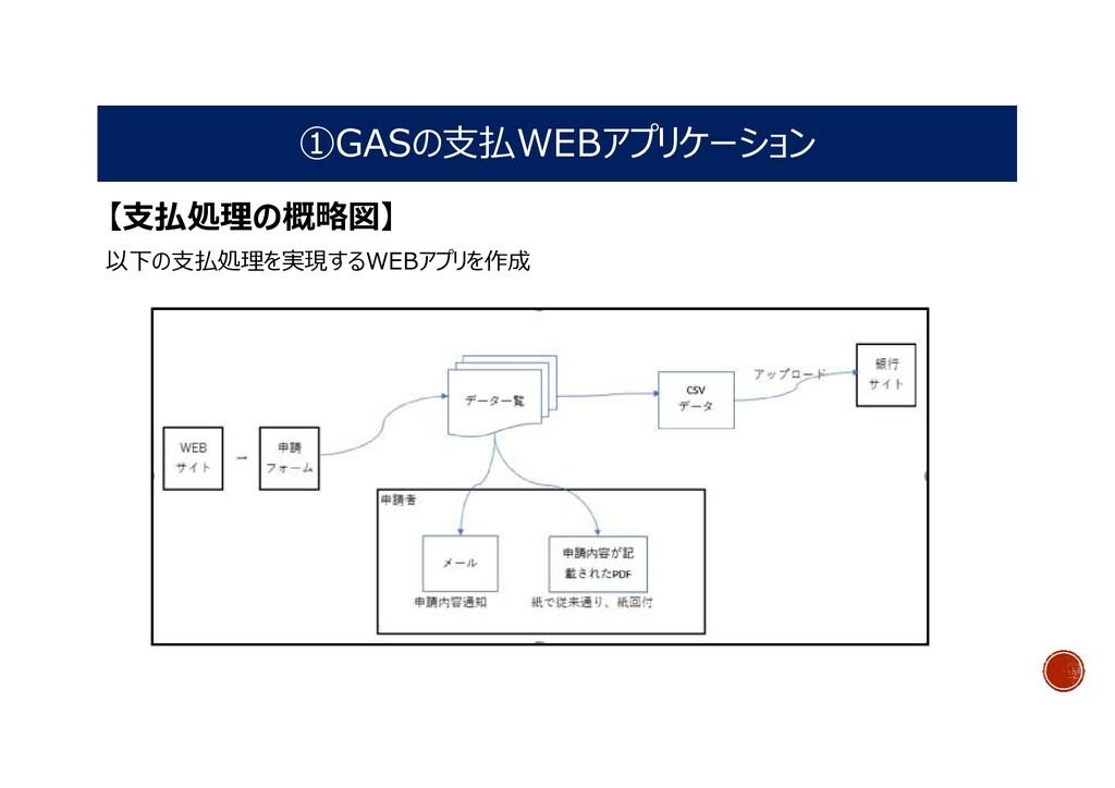 ①GASの支払WEBアプリケーション 【支払処理の概略図】 以下の支払処理を実現するWEBアプ...