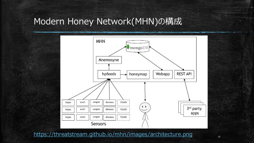 Modern Honey Network(MHN)の構成 https://threatstre...