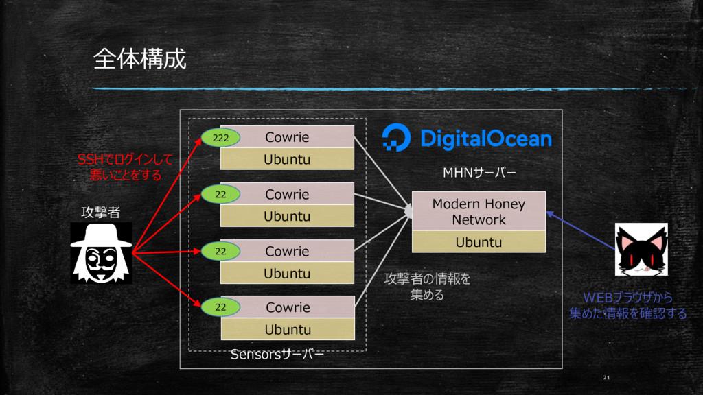 全体構成 21 Ubuntu Cowrie Ubuntu Cowrie Ubuntu Cowr...