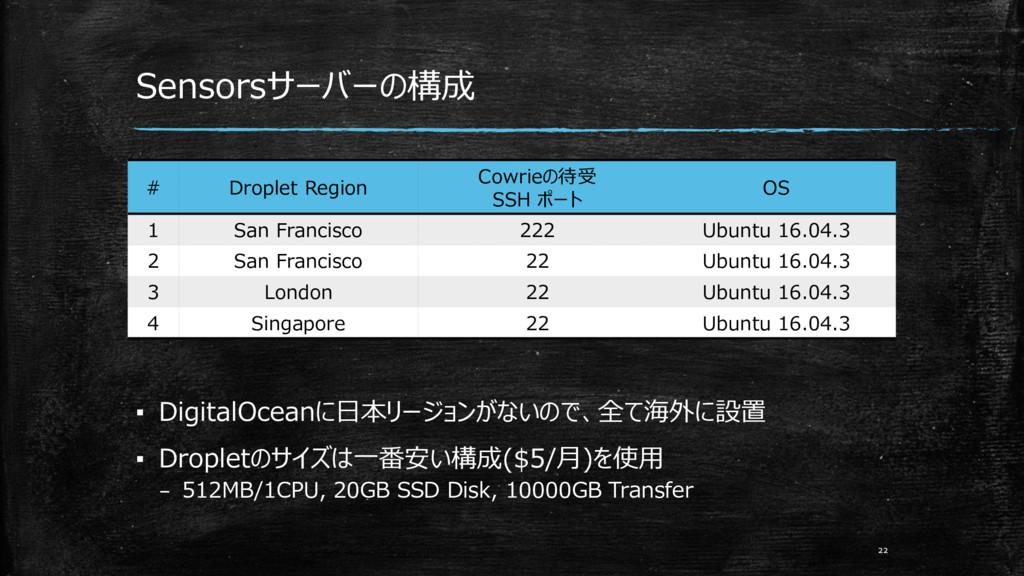 ▪ DigitalOceanに日本リージョンがないので、全て海外に設置 ▪ Dropletのサ...