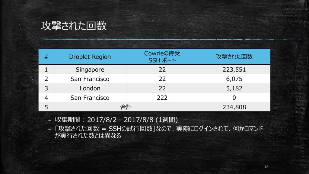 攻撃された回数 31 – 収集期間:2017/8/2 - 2017/8/8 (1週間) – 「...