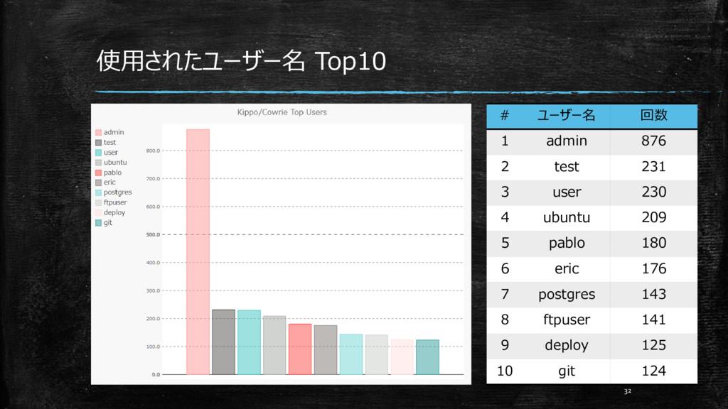 使用されたユーザー名 Top10 32 # ユーザー名 回数 1 admin 876 2 te...