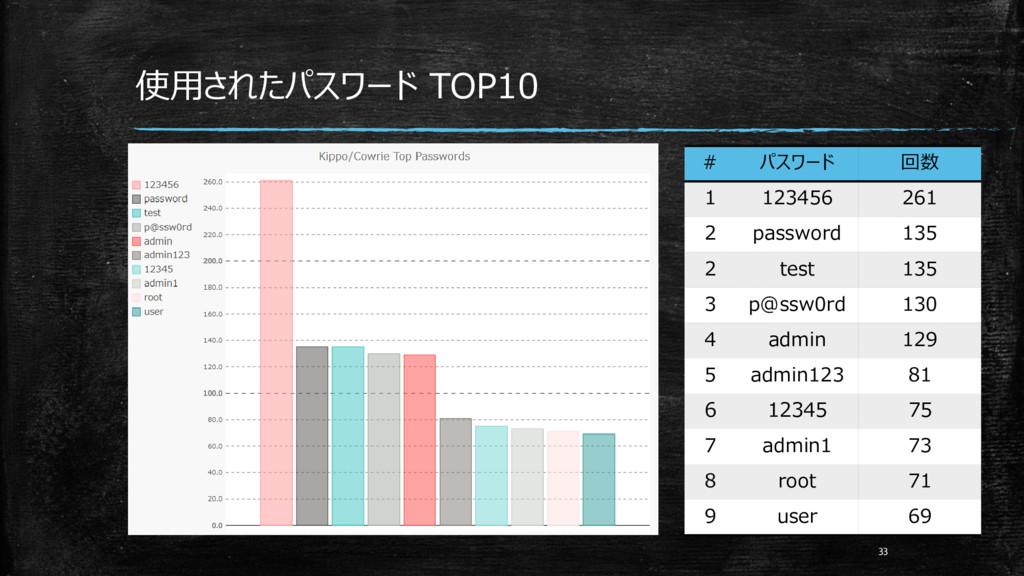 使用されたパスワード TOP10 33 # パスワード 回数 1 123456 261 2 p...