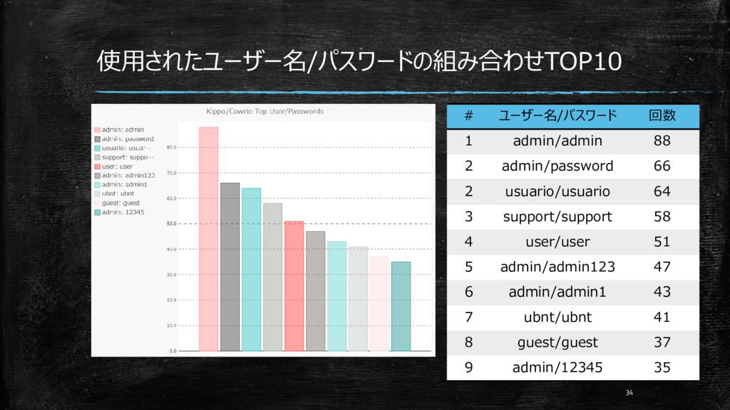 使用されたユーザー名/パスワードの組み合わせTOP10 34 # ユーザー名/パスワード 回数...