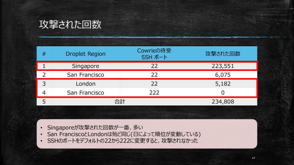 # Droplet Region Cowrieの待受 SSH ポート 攻撃された回数 1 Si...