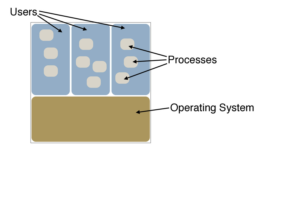 Operating System Processes Users