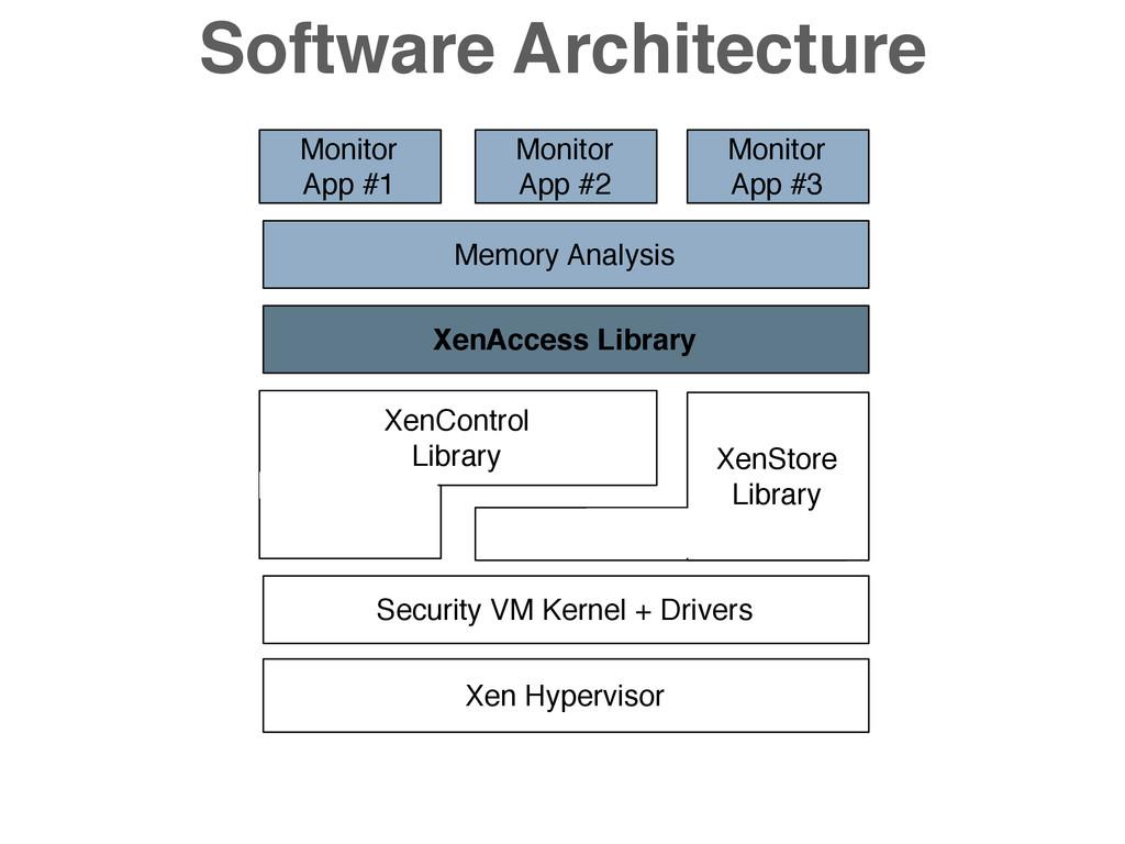 XenAccess Library XenControl Library XenStore L...