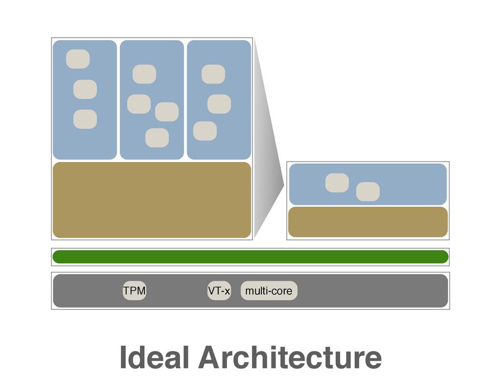 TPM VT-x multi-core Ideal Architecture