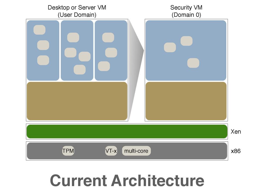 TPM VT-x multi-core Current Architecture Xen Se...