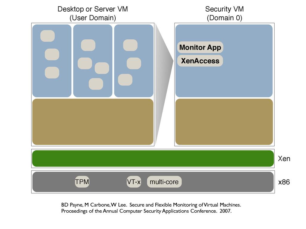 TPM VT-x multi-core Xen Security VM (Domain 0) ...