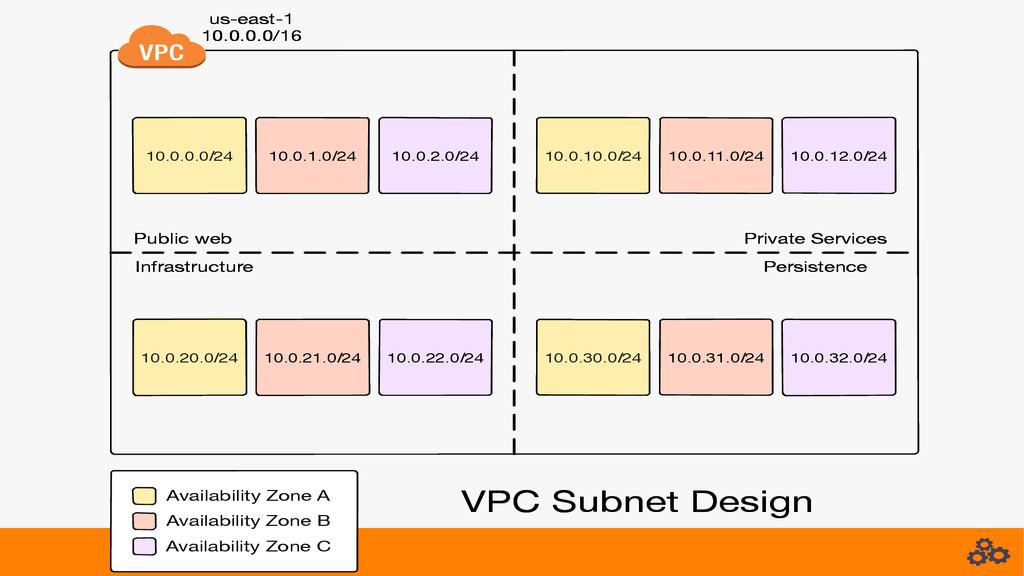 Infrastructure VPC Subnet Design Public web Pri...