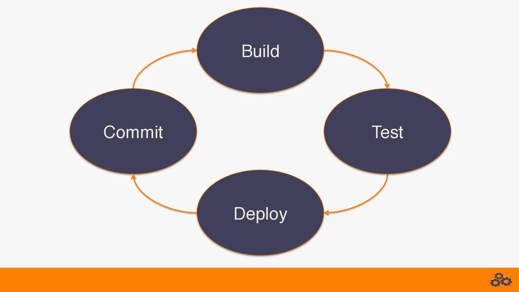 Commit! Build! Test! Deploy!