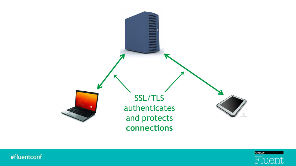 SSL/TLS authenticates and protects connections