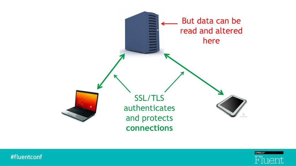 SSL/TLS authenticates and protects connections ...