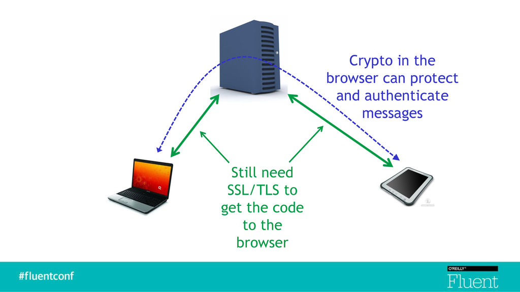 Crypto in the browser can protect and authentic...