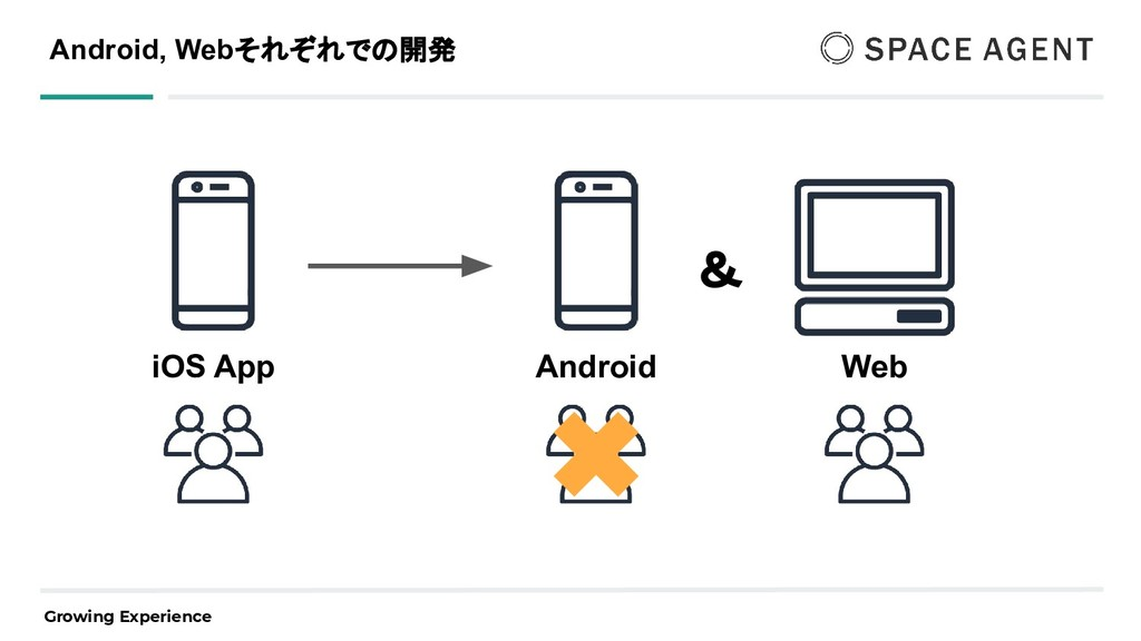 Growing Experience Android, Webそれぞれでの開発 iOS App...