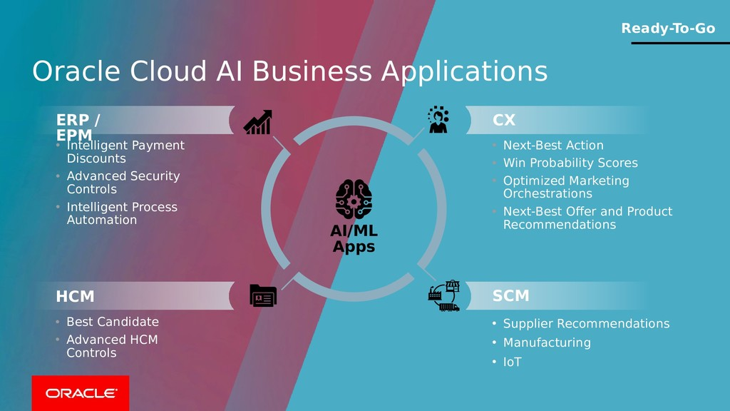 Oracle Cloud AI Business Applications • Intelli...