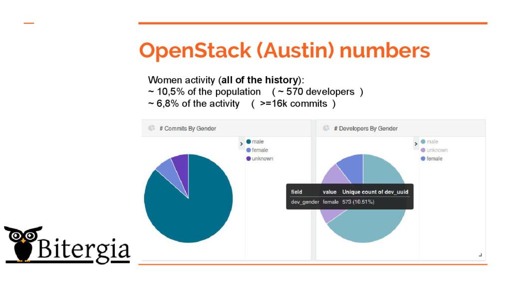 OpenStack (Austin) numbers Women activity (all ...