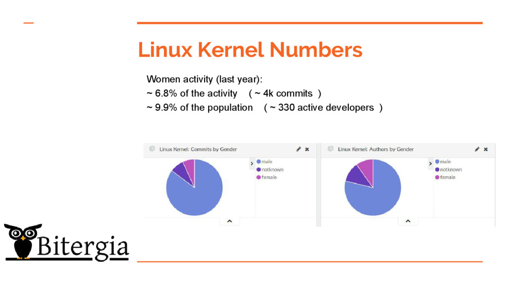 Linux Kernel Numbers Women activity (last year)...