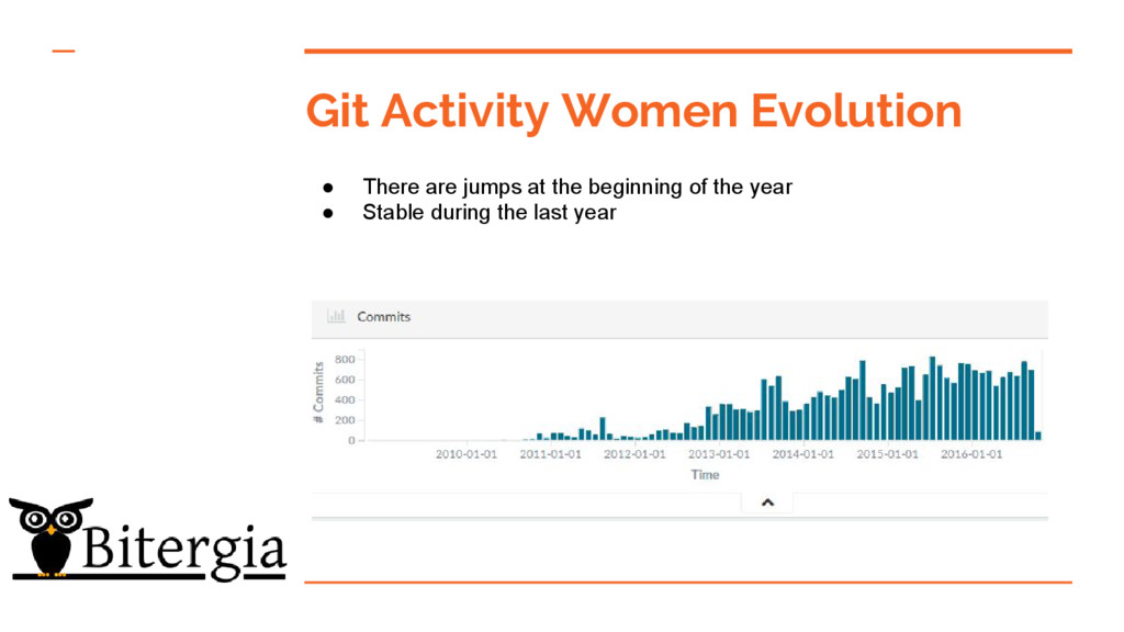 Git Activity Women Evolution ● There are jumps ...
