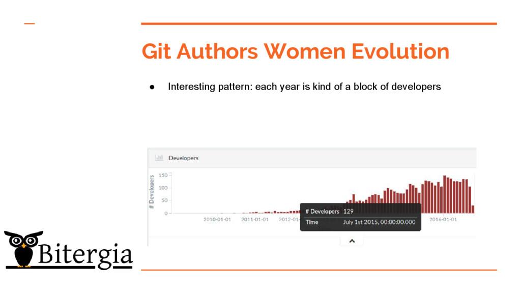 Git Authors Women Evolution ● Interesting patte...