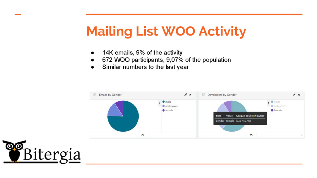 Mailing List WOO Activity ● 14K emails, 9% of t...