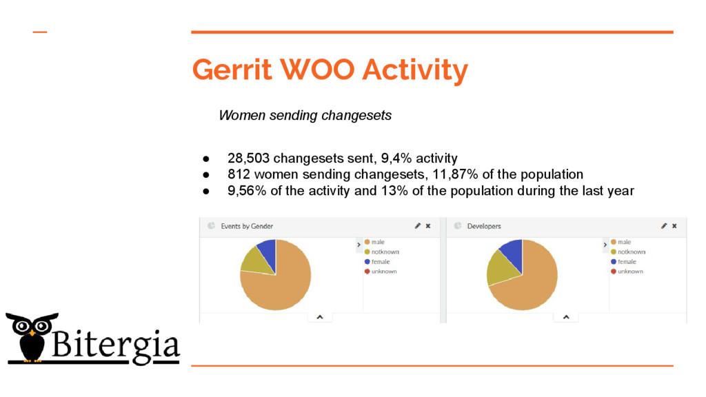 Gerrit WOO Activity ● 28,503 changesets sent, 9...