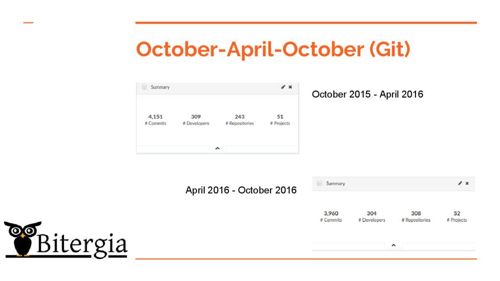 October-April-October (Git) October 2015 - Apri...