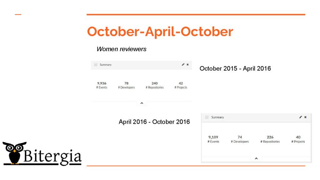 October-April-October October 2015 - April 2016...