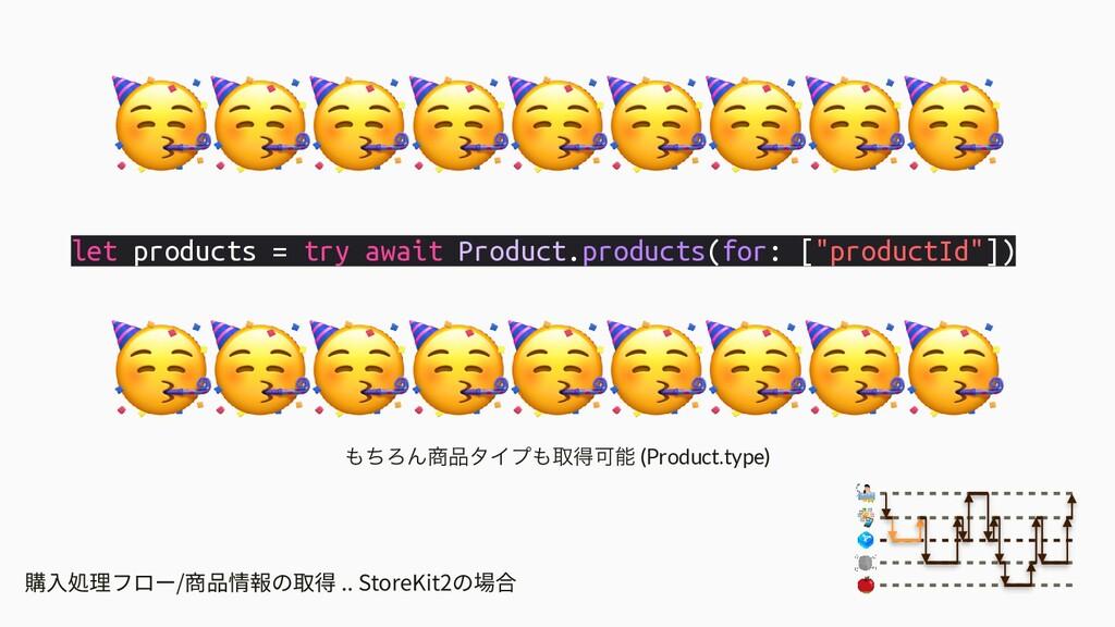 購⼊処理フロー/商品情報の取得 .. StoreKit2の場合 let products = ...