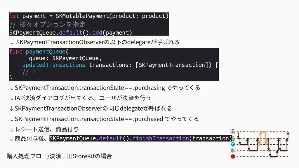 購⼊処理フロー/決済 .. 旧StoreKitの場合 let payment = SKMuta...