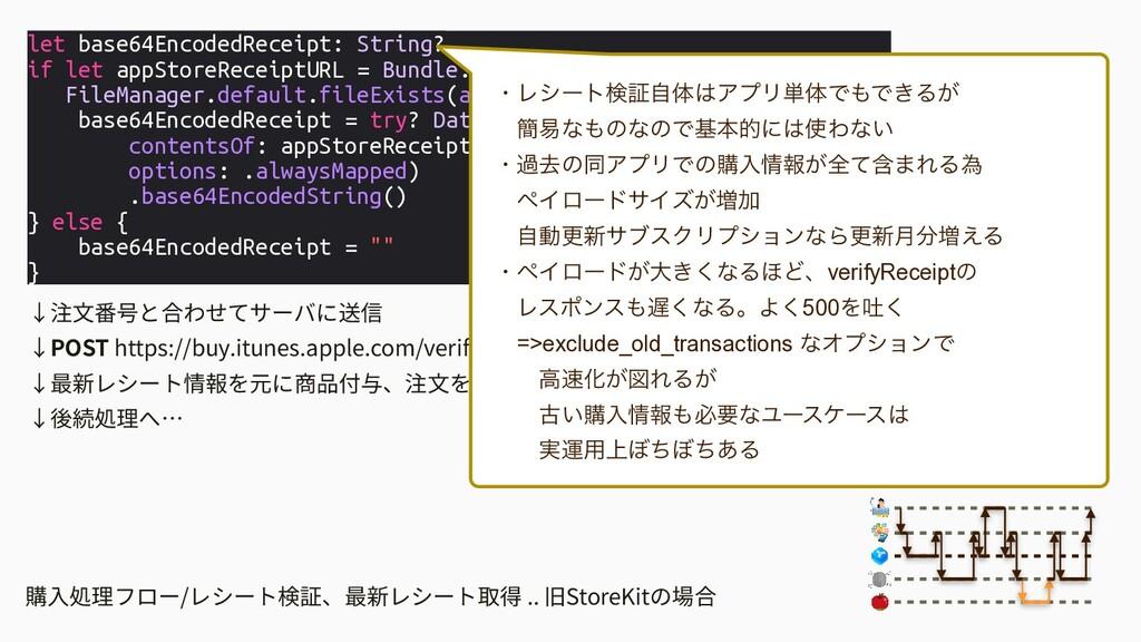 購⼊処理フロー/レシート検証、最新レシート取得 .. 旧StoreKitの場合 let bas...
