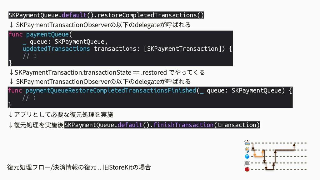 復元処理フロー/決済情報の復元 .. 旧StoreKitの場合 SKPaymentQueue....