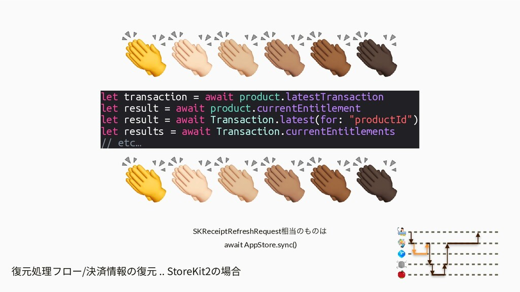 復元処理フロー/決済情報の復元 .. StoreKit2の場合 let transaction...