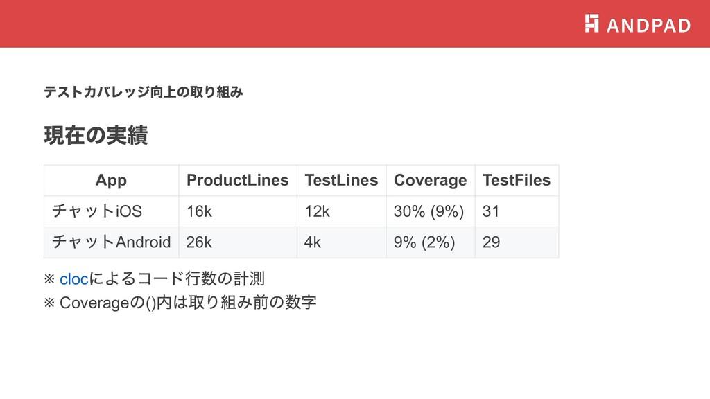 テストカバレッジ向上の取り組み 現在の実績 App ProductLines TestLine...