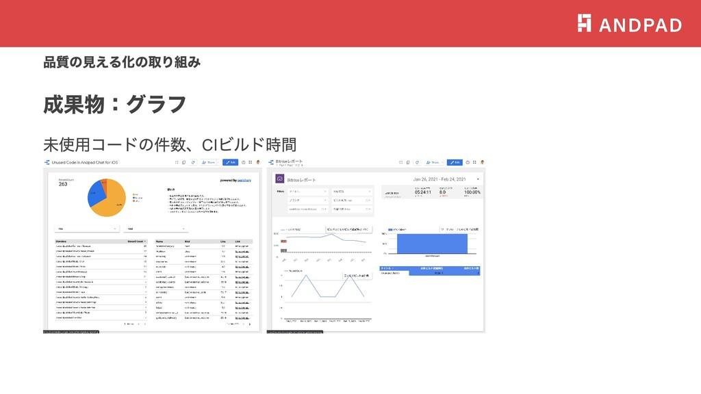 品質の⾒える化の取り組み 成果物:グラフ 未使⽤コードの件数、CI ビルド時間 test