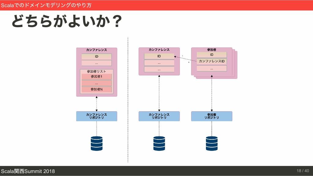 どちらがよいか? Scala でのドメインモデリングのやり方 Scala 関西Summit 2...
