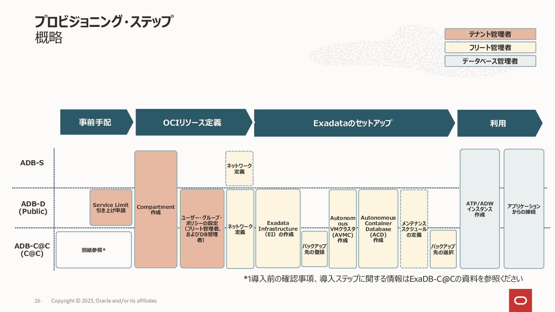 Autonomous Dedicated Autonomous Data Guard (AuD...