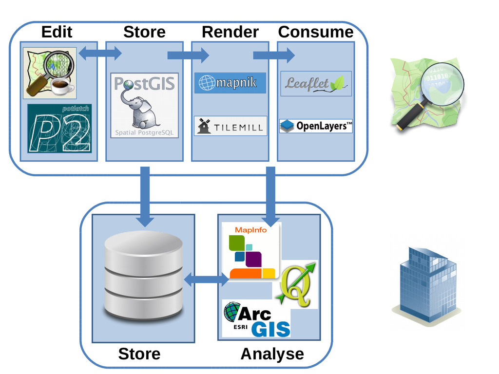 Edit Store Render Consume Store Analyse