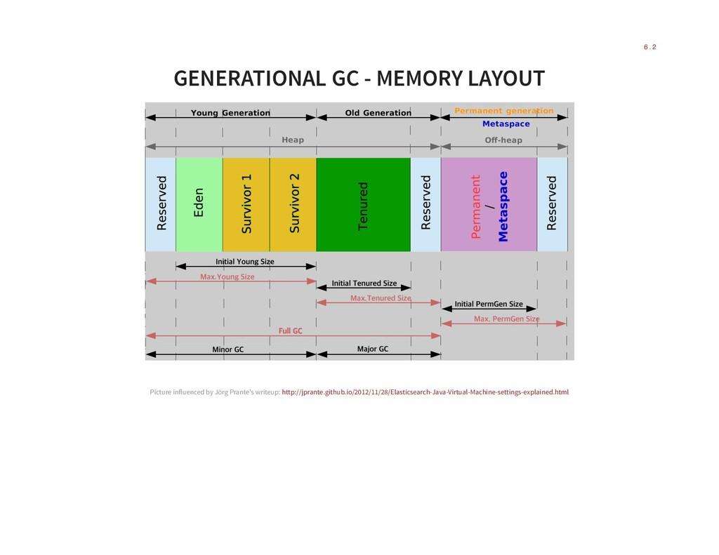 GENERATIONAL GC - MEMORY LAYOUT Picture influen...