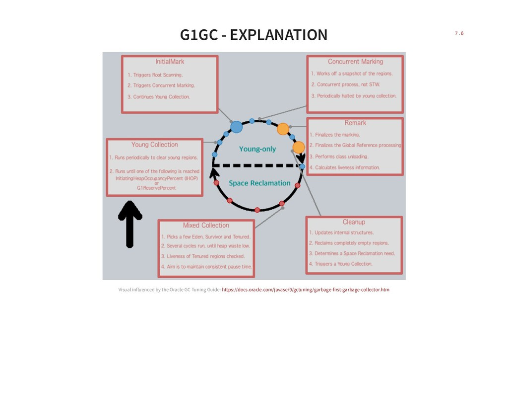 G1GC - EXPLANATION Visual influenced by the Ora...
