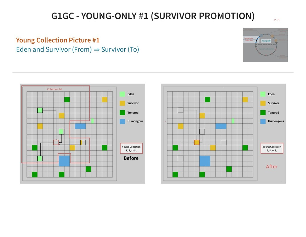 G1GC - YOUNG-ONLY #1 (SURVIVOR PROMOTION) Young...