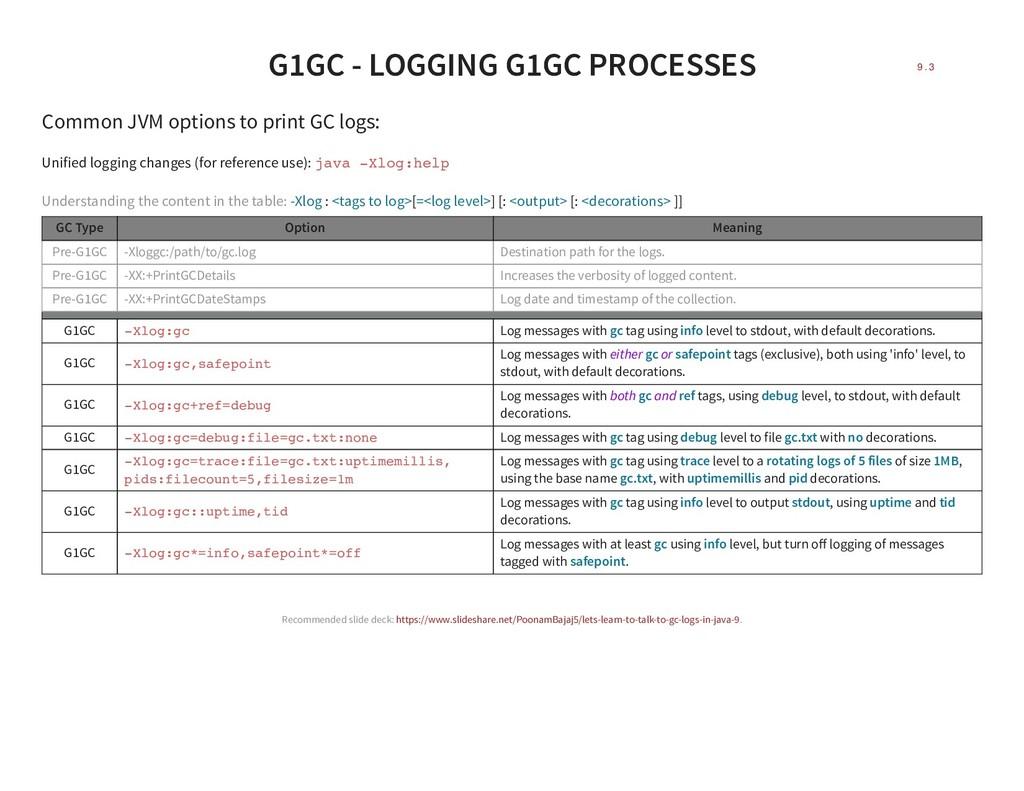 G1GC - LOGGING G1GC PROCESSES Common JVM option...