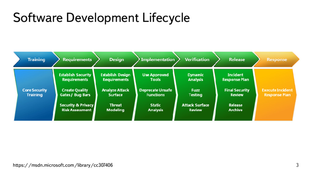 Software Development Lifecycle https://msdn.mic...