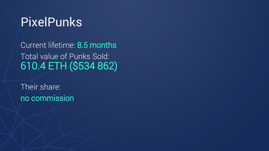 PixelPunks Current lifetime: 8.5 months Total v...